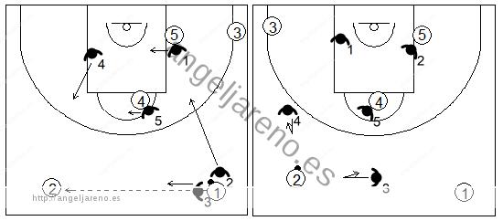 Gráfico de baloncesto que recoge el movimiento de la zona 1-3-1 press cuando se produce un pase en el frontal