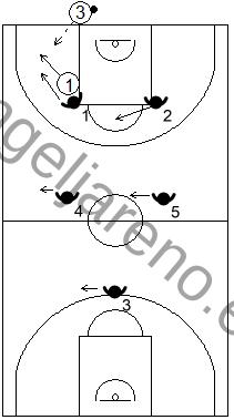 Gráfico de baloncesto que recoge el movimiento de la zona 2-2-1 press cuando se produce un pase desde el fondo
