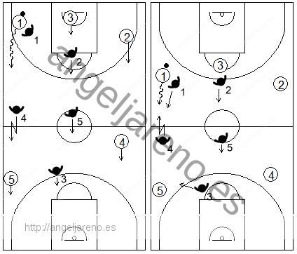 Gráfico de baloncesto que recoge el movimiento de la zona 2-2-1 press haciendo un primer trap en la banda