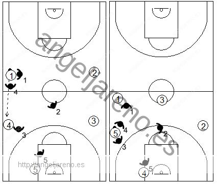 Gráfico de baloncesto que recoge el movimiento de la zona 2-2-1 press haciendo un segundo trap en la banda