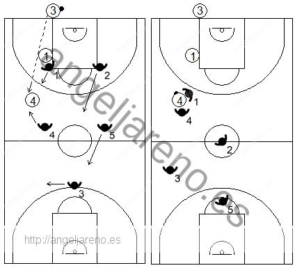 Gráfico de baloncesto que recoge el movimiento de la zona 2-2-1 press si el pase inicial se diera por encima de la línea frontal