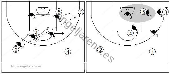 Gráfico de baloncesto que recoge el movimiento de la zona 3-2 contra el pase desde el alero a la esquina contraria