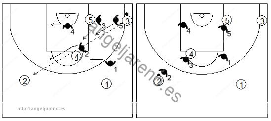 Gráfico de baloncesto que recoge el movimiento de la zona 3-2 contra el pase desde la esquina hacia el alero contrario