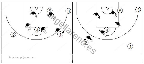 Gráfico de baloncesto que recoge el movimiento de la zona 3-2 cuando el balón se mueve por el frontal