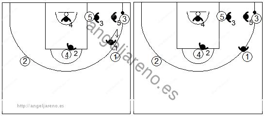 Gráfico de baloncesto que recoge el movimiento de la zona 3-2 cuando el balón va a la esquina