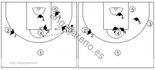Gráfico de baloncesto que recoge el movimiento de la zona mixta Caja y 1 cuando el balón llega al poste alto desde el lateral