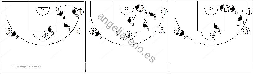 Gráfico de baloncesto que recoge el movimiento de la zona mixta Caja y 1 cuando el balón llega al poste bajo