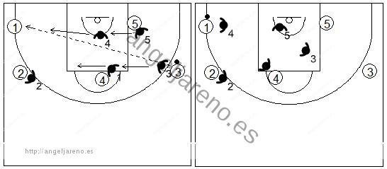 Gráfico de baloncesto que recoge el movimiento de la zona mixta Caja y 1 cuando se produce un pase de un alero a la esquina opuesta