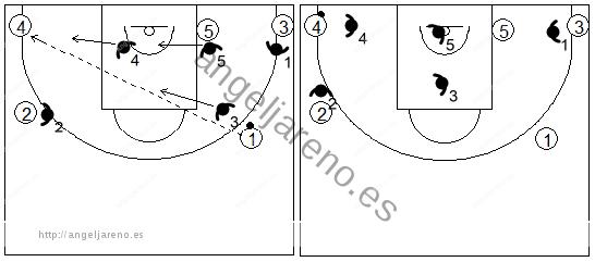 Gráfico de baloncesto que recoge el movimiento de la zona triángulo y 2 tras un pase de un alero a la esquina opuesta