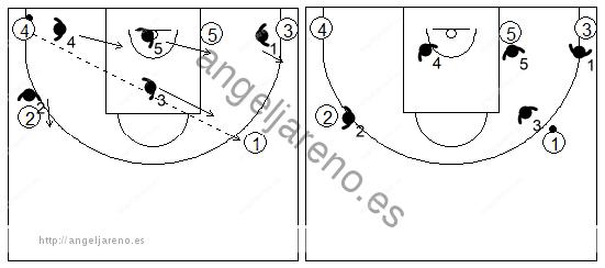 Gráfico de baloncesto que recoge el movimiento de la zona triángulo y 2 tras un pase desde la esquina al alero opuesto