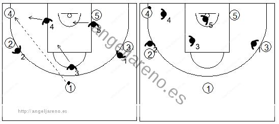 Gráfico de baloncesto que recoge el movimiento de la zona triángulo y 2 tras un pase desde la posición frontal y central
