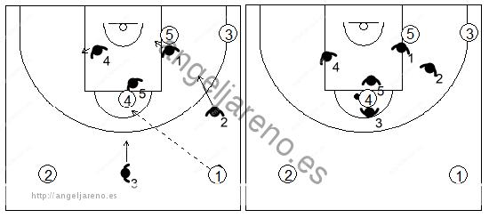 Gráfico de baloncesto que recoge el movimiento defensivo de la zona 1-3-1 press cuando el balón es pasado al poste alto