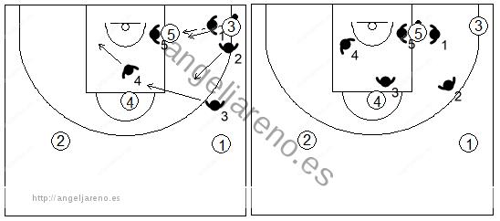 Gráfico de baloncesto que recoge el movimiento defensivo de la zona 1-3-1 press cuando el balón es pasado al poste bajo