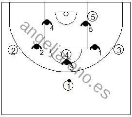 Gráfico de baloncesto que recoge el movimiento del defensor en la punta en la zona 3-2 si el jugador del frontal no es buen tirador
