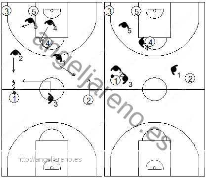 Gráfico de baloncesto que recoge el movimiento sorpresa de la zona 1-2-2 press