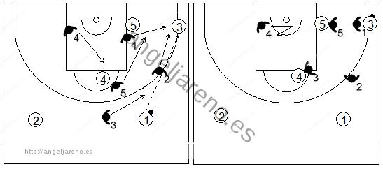 Gráfico de baloncesto que recoge los movimientos básicos de la zona 1-3-1 cuando el balón está en la esquina