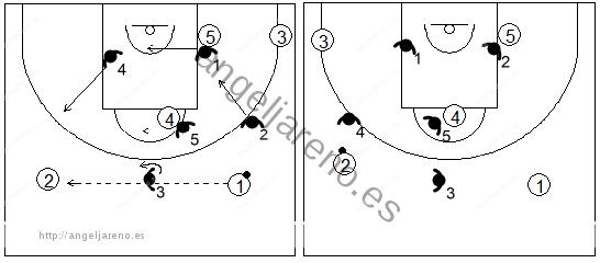 Gráfico de baloncesto que recoge los movimientos básicos de la zona 1-3-1 cuando el balón está por encima del tiro libre y cambia de lado