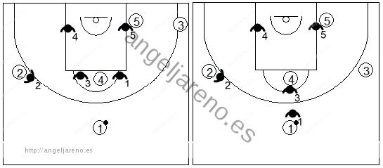 Gráfico de baloncesto que recoge los movimientos básicos de una zona mixta Caja y 1 con el balón en el frontal