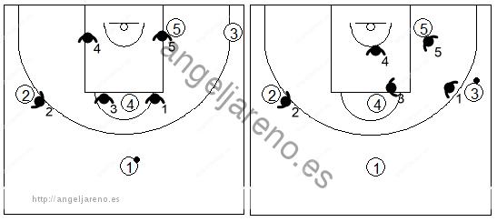 Gráfico de baloncesto que recoge los movimientos básicos de una zona mixta Caja y 1 con el balón en un lado