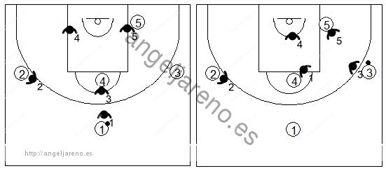 Gráfico de baloncesto que recoge los movimientos básicos de una zona mixta Caja y 1 con el balón en un lateral