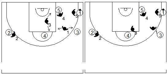 Gráfico de baloncesto que recoge los movimientos básicos de una zona mixta Caja y 1 cuando el balón está en la esquina