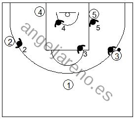 Gráfico de baloncesto que recoge los movimientos básicos en una zona triángulo y 2 con el balón en el frontal en manos de un atacante clave