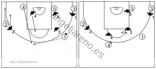 Gráfico de baloncesto que recoge los movimientos básicos en una zona triángulo y 2 con el balón en el frontal y un pívot en el fondo