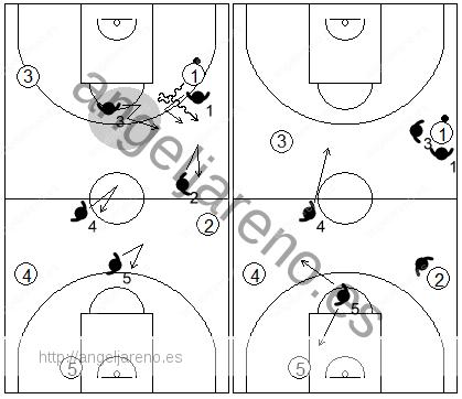 Gráfico de baloncesto que recoge movimientos de la defensa individual press cuando el atacante con balón da la espalda al defensor