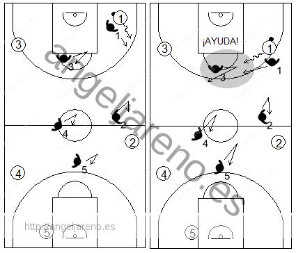 Gráfico de baloncesto que recoge movimientos de la defensa individual press cuando el balón es botado con control