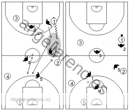 Gráfico de baloncesto que recoge los movimientos de la defensa individual press cuando el balón es subido a alta velocidad