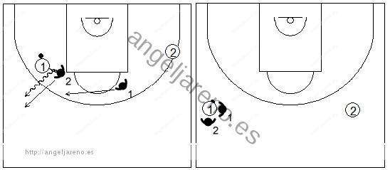 Gráfico de baloncesto que recoge la opción de hacer un trap ciego con los defensores de la línea frontal en una zona 2-2-1 press