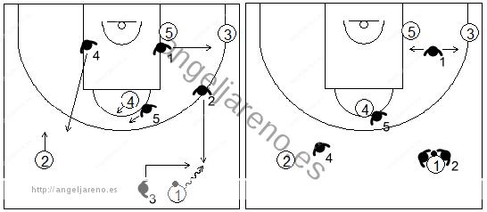 Gráfico de baloncesto que recoge la opción de trap de la zona 1-3-1 al cruzar el balón el medio campo