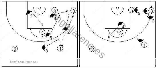 Gráfico de baloncesto que recoge la opción de trap de la zona 1-3-1 en la esquina inferior del campo