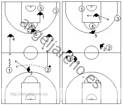 Gráfico de baloncesto que recoge una opción de trap en campo de ataque en la zona 1-3-1 press