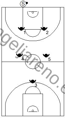 Gráfico de baloncesto que recoge el posicionamiento de la zona 2-2-1 press