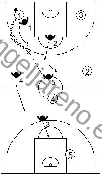 Gráfico de baloncesto que recoge la reacción de la zona 2-2-1 press cuando el atacante rompe botando por el centro