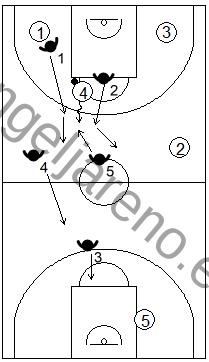 Gráfico de baloncesto que recoge la reacción de la zona 2-2-1 press cuando se produce un pase al centro corto y este es muy peligroso botando