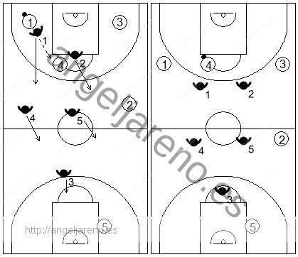 Gráfico de baloncesto que recoge la reacción de la zona 2-2-1 press cuando se produce un pase al centro corto