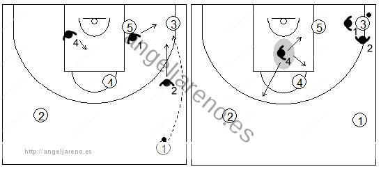 Gráfico de baloncesto que recoge la responsabilidad de los defensores de los lados cuando el balón es pasado a la esquina en una zona 1-3-1 press