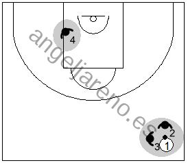 Gráfico de baloncesto que recoge la responsabilidad de los defensores de los lados de hacer un trap al cruzar el balón el medio campo en una zona 1-3-1 press