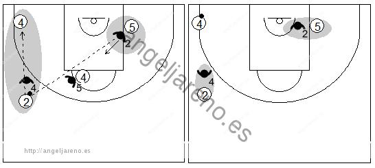 Gráfico de baloncesto que recoge la responsabilidad de los defensores de los lados en la zona 1-3-1