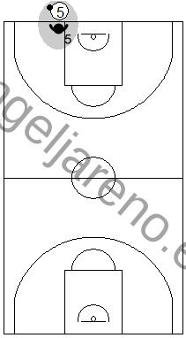 Gráfico de baloncesto que recoge la responsabilidad del defensor del sacador en una defensa individual press