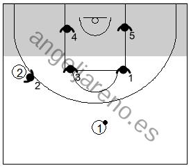 Gráfico de baloncesto que recoge la responsabilidad de los defensores que defiende en zona en la zona mixta Caja y 1