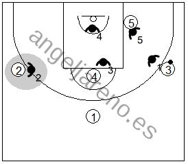 Gráfico de baloncesto que recoge la responsabilidad del defensor que defiende en individual en la zona mixta Caja y 1