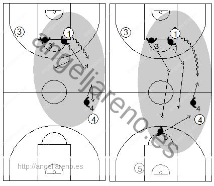 Gráfico de baloncesto que recoge las responsabilidades de los defensores al hombre sin balón en la defensa individual press