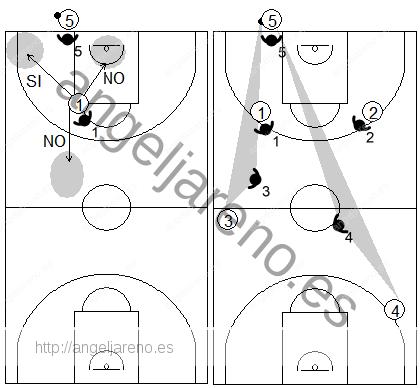 Gráfico de baloncesto que recoge las responsabilidades de los defensores antes del saque de fondo en una defensa individual press