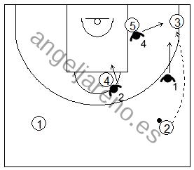 Gráfico de baloncesto que recoge las responsabilidades de los defensores de la 2ª línea en una zona 1-2-2 press cuando el balón está en la esquina