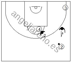 Gráfico de baloncesto que recoge las responsabilidades de los defensores de la 2ª línea en una zona 1-2-2 press si el balón está en el frontal