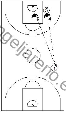 Gráfico de baloncesto que recoge las responsabilidades de los defensores de la 3ª línea antes de que el balón cruce el medio campo en una zona 1-2-2 press