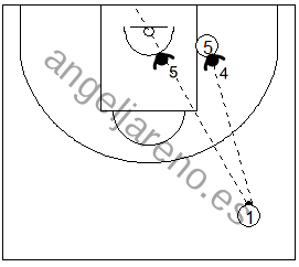 Gráfico de baloncesto que recoge las responsabilidades de los defensores de la 3ª línea cuando el balón está en el frontal en una zona 1-2-2 press